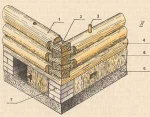 Схема рубки угла сруба «в лапу»